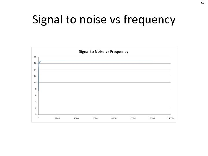 66 Signal to noise vs frequency