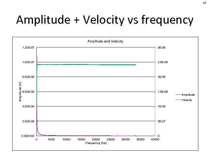 67 Amplitude + Velocity vs frequency Amplitude and Velocity 3 E-06 1. 00 E-07
