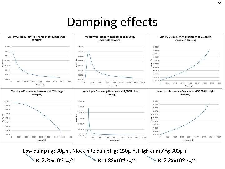 68 Damping effects Low damping: 30 mm, Moderate damping: 150 mm, High damping 300