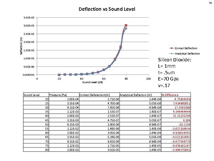 70 Deflection vs Sound Level 3. 50 E-05 3. 00 E-05 Deflection (m) 2.