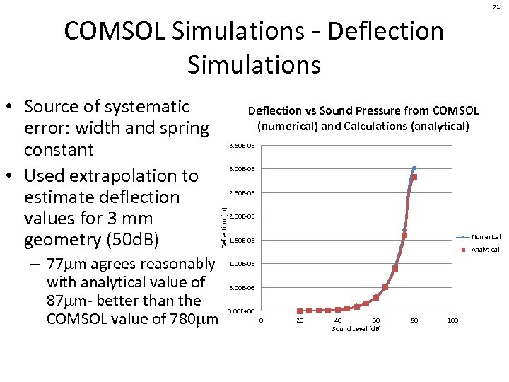 71 COMSOL Simulations - Deflection Simulations Deflection vs Sound Pressure from COMSOL (numerical) and