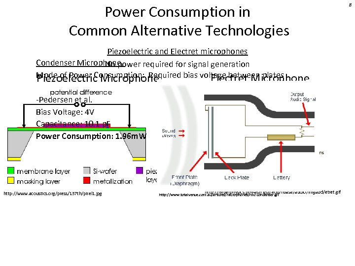 Power Consumption in Common Alternative Technologies Piezoelectric and Electret microphones Condenser Microphone No power
