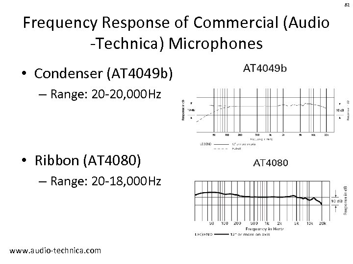 82 Frequency Response of Commercial (Audio -Technica) Microphones • Condenser (AT 4049 b) –