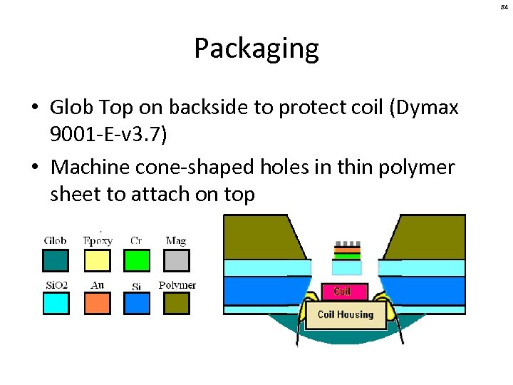 84 Packaging • Glob Top on backside to protect coil (Dymax 9001 -E-v 3.