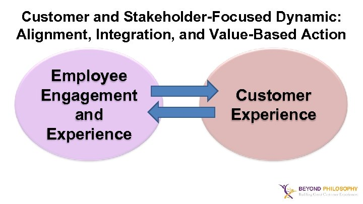 Customer and Stakeholder-Focused Dynamic: Alignment, Integration, and Value-Based Action Employee Engagement and Experience Customer