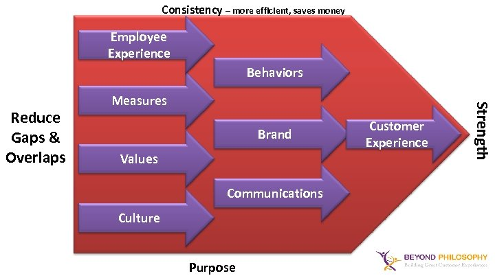 Consistency – more efficient, saves money Employee Experience Behaviors Brand Values Communications Culture Purpose