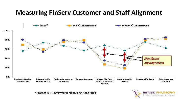Measuring Fin. Serv Customer and Staff Alignment Significant misalignment * Based on % 6/7
