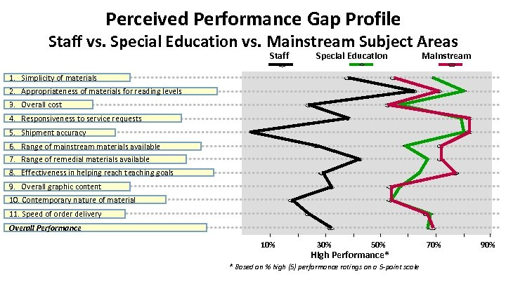 Perceived Performance Gap Profile Staff vs. Special Education vs. Mainstream Subject Areas Staff Special
