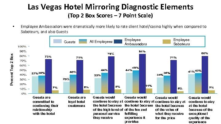 Las Vegas Hotel Mirroring Diagnostic Elements (Top 2 Box Scores – 7 Point Scale)