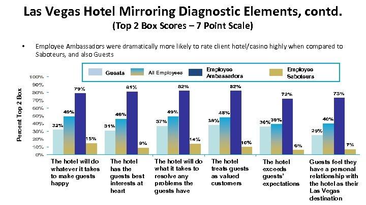 Las Vegas Hotel Mirroring Diagnostic Elements, contd. (Top 2 Box Scores – 7 Point