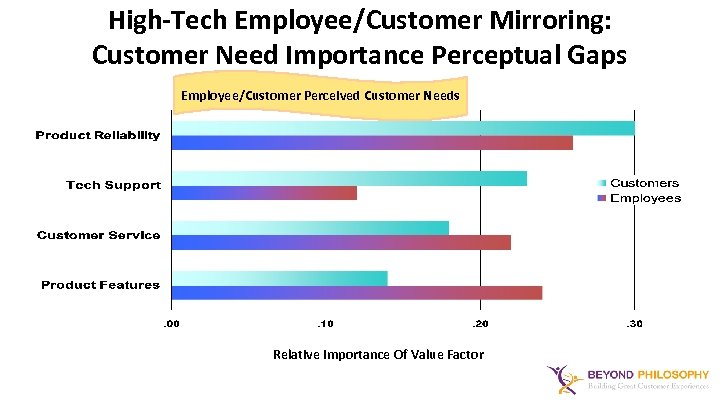 High-Tech Employee/Customer Mirroring: Customer Need Importance Perceptual Gaps Employee/Customer Perceived Customer Needs Relative Importance