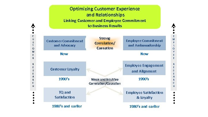 Optimizing Customer Experience and Relationships Linking Customer and Employee Commitment to Business Results C