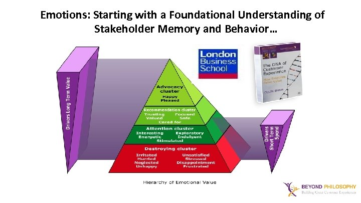 Emotions: Starting with a Foundational Understanding of Stakeholder Memory and Behavior…