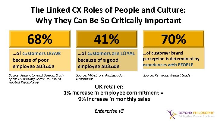 The Linked CX Roles of People and Culture: Why They Can Be So Critically