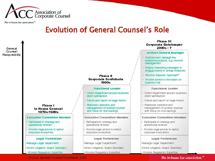 Evolution of General Counsel's Role Phase III Corporate Gatekeeper 2000 s - ? General
