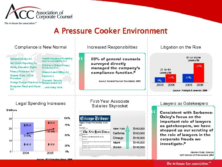 A Pressure Cooker Environment Compliance is New Normal Sarbanes-Oxley Act Fair Credit Reporting Act