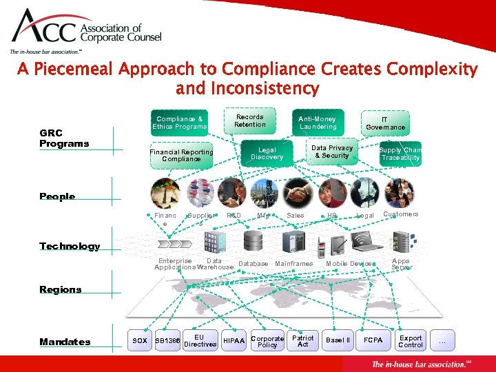A Piecemeal Approach to Compliance Creates Complexity and Inconsistency Compliance & Ethics Programs GRC
