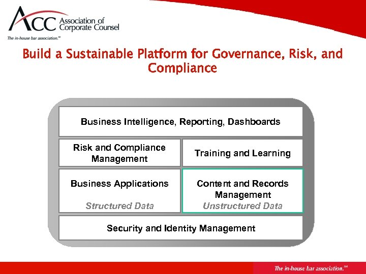 Build a Sustainable Platform for Governance, Risk, and Compliance Business Intelligence, Reporting, Dashboards Risk