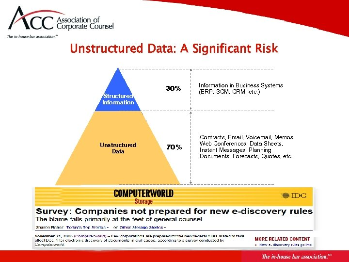 Unstructured Data: A Significant Risk Structured Information Unstructured Data 30% Information in Business Systems