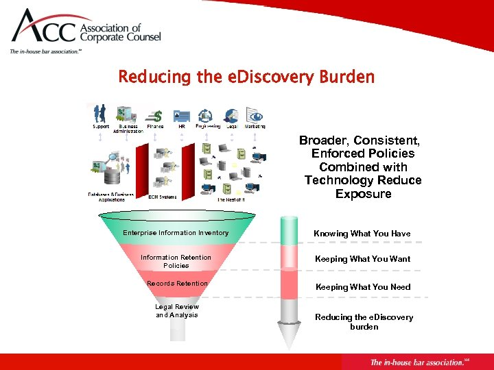 Reducing the e. Discovery Burden Broader, Consistent, Enforced Policies Combined with Technology Reduce Exposure