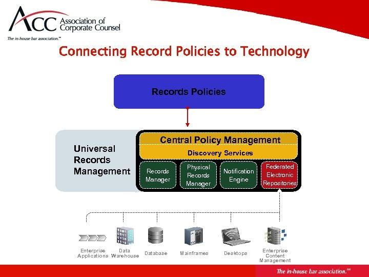 Connecting Record Policies to Technology Records Policies Universal Records Management Enterprise Data Applications Warehouse