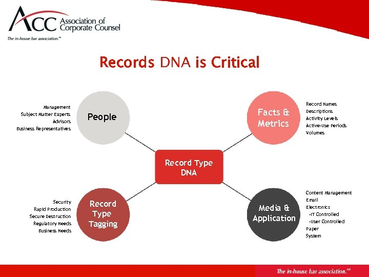 Records DNA is Critical Record Names Management Subject Matter Experts Advisors Facts & Metrics