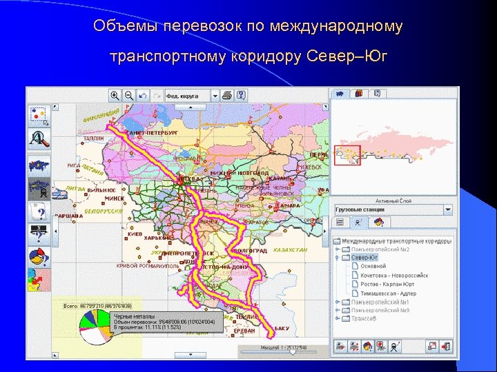 Объемы перевозок по международному транспортному коридору Север–Юг