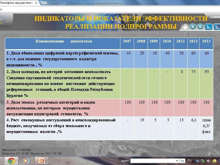 ИНДИКАТОРЫ И ПОКАЗАТЕЛИ ЭФФЕКТИВНОСТИ РЕАЛИЗАЦИИ ПОДПРОГРАММЫ Наименование показателя 2007 2008 2009 2010 2011 2012