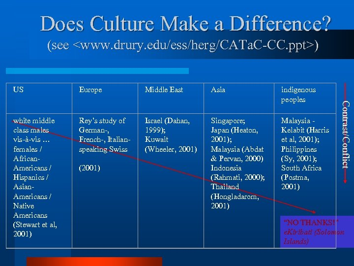 Does Culture Make a Difference? (see <www. drury. edu/ess/herg/CATa. C-CC. ppt>) Europe Middle East