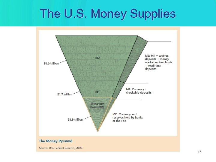 The U. S. Money Supplies 15