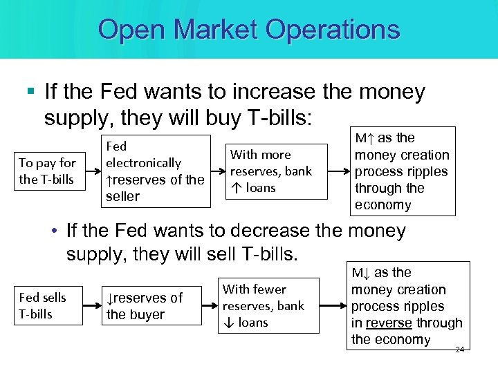 Open Market Operations § If the Fed wants to increase the money supply, they