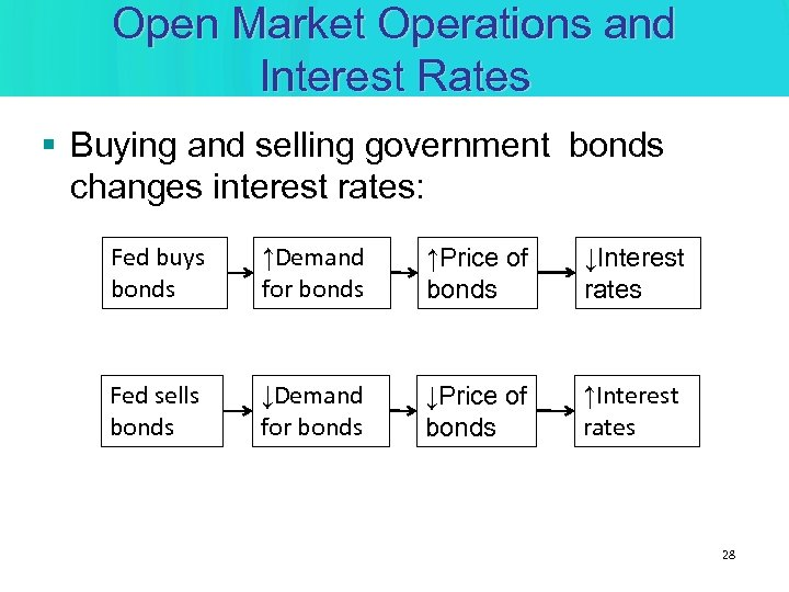 Open Market Operations and Interest Rates § Buying and selling government bonds changes interest
