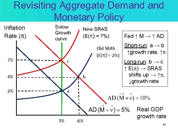 Revisiting Aggregate Demand Monetary Policy Inflation Rate (p) Solow Growth curve 7% New SRAS