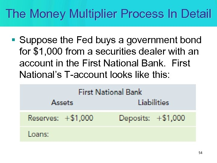 The Money Multiplier Process In Detail § Suppose the Fed buys a government bond