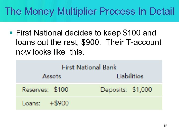 The Money Multiplier Process In Detail § First National decides to keep $100 and