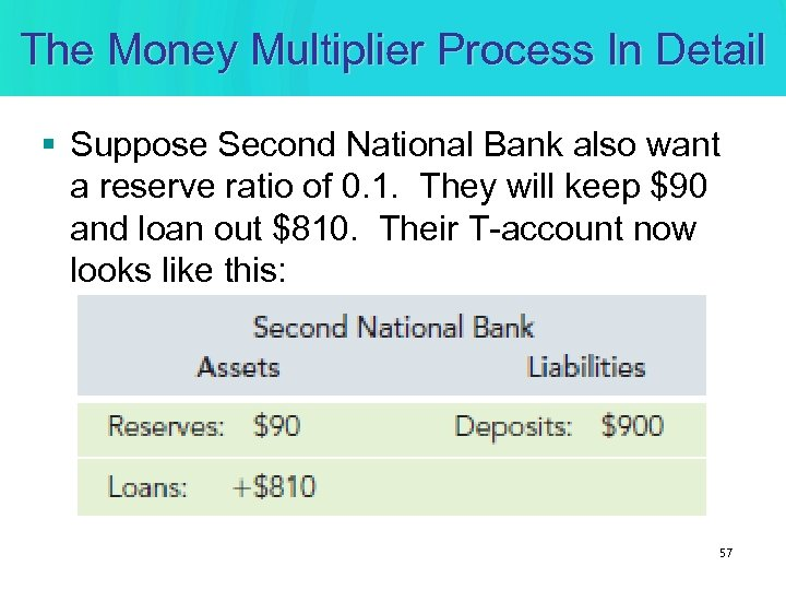 The Money Multiplier Process In Detail § Suppose Second National Bank also want a