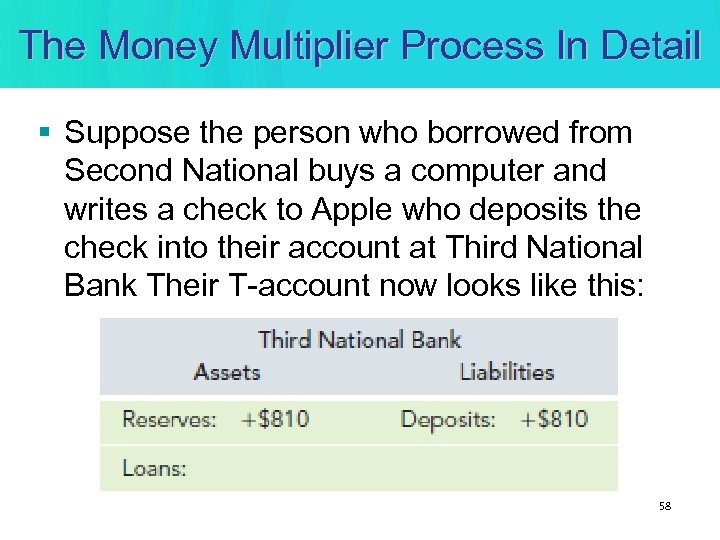 The Money Multiplier Process In Detail § Suppose the person who borrowed from Second