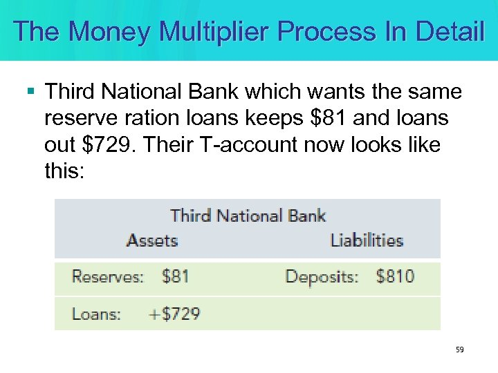 The Money Multiplier Process In Detail § Third National Bank which wants the same