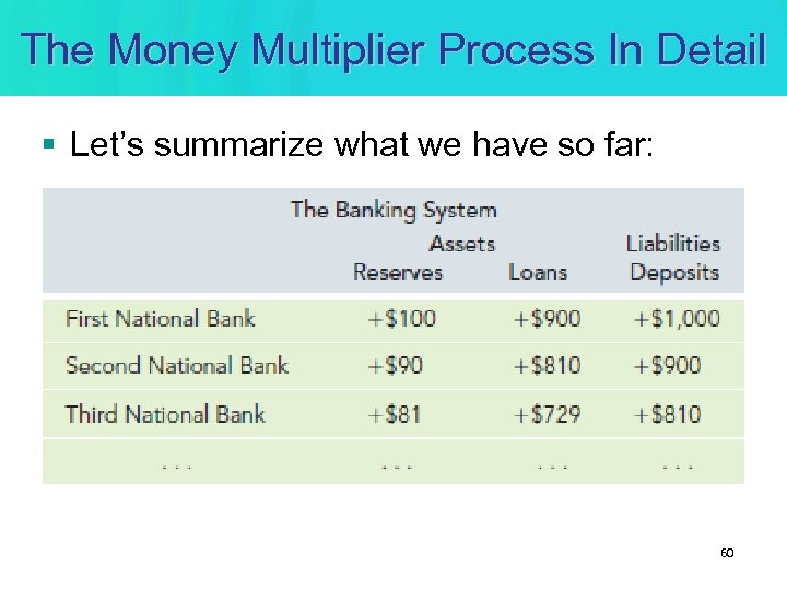 The Money Multiplier Process In Detail § Let's summarize what we have so far: