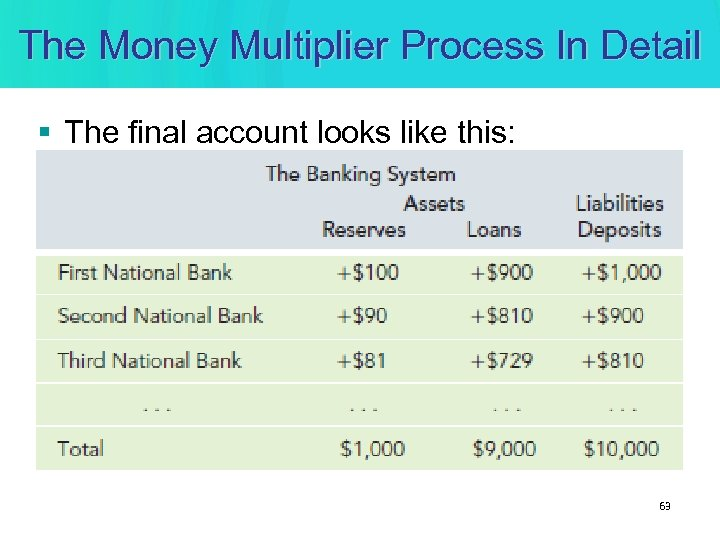 The Money Multiplier Process In Detail § The final account looks like this: 63