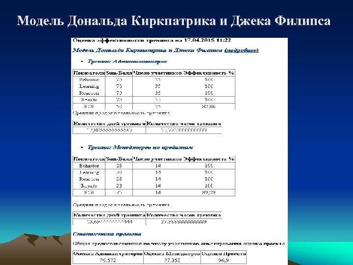 Модель Дональда Киркпатрика и Джека Филипса