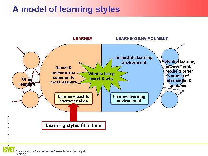 A model of learning styles LEARNER LEARNING ENVIRONMENT Immediate learning environment Other learners Needs