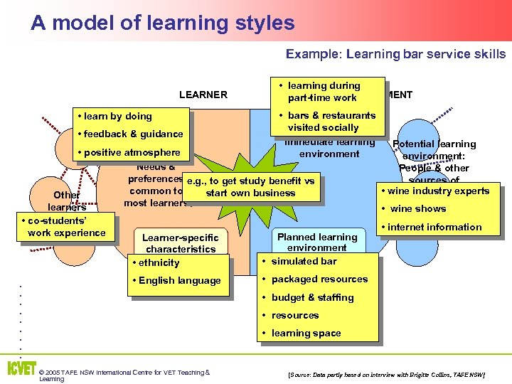 A model of learning styles Example: Learning bar service skills LEARNER • learn by