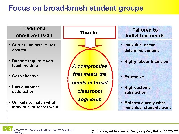Focus on broad-brush student groups Traditional one-size-fits-all The aim Tailored to individual needs •