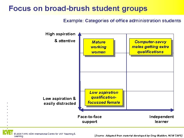 Focus on broad-brush student groups Example: Categories of office administration students High aspiration &