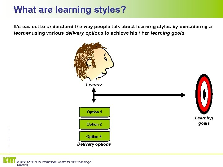 What are learning styles? It's easiest to understand the way people talk about learning