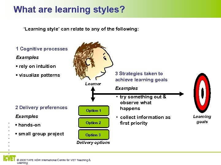 What are learning styles? 'Learning style' can relate to any of the following: 1