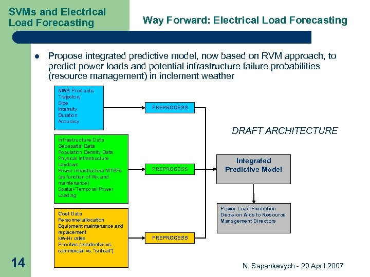 SVMs and Electrical Load Forecasting l Way Forward: Electrical Load Forecasting Propose integrated predictive