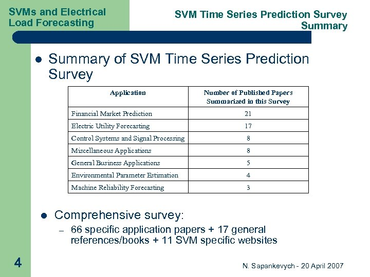 SVMs and Electrical Load Forecasting l SVM Time Series Prediction Survey Summary of SVM