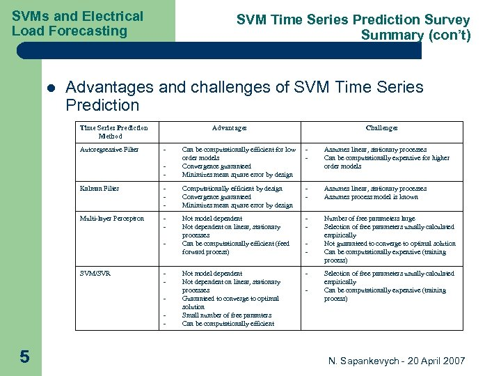 SVMs and Electrical Load Forecasting l SVM Time Series Prediction Survey Summary (con't) Advantages